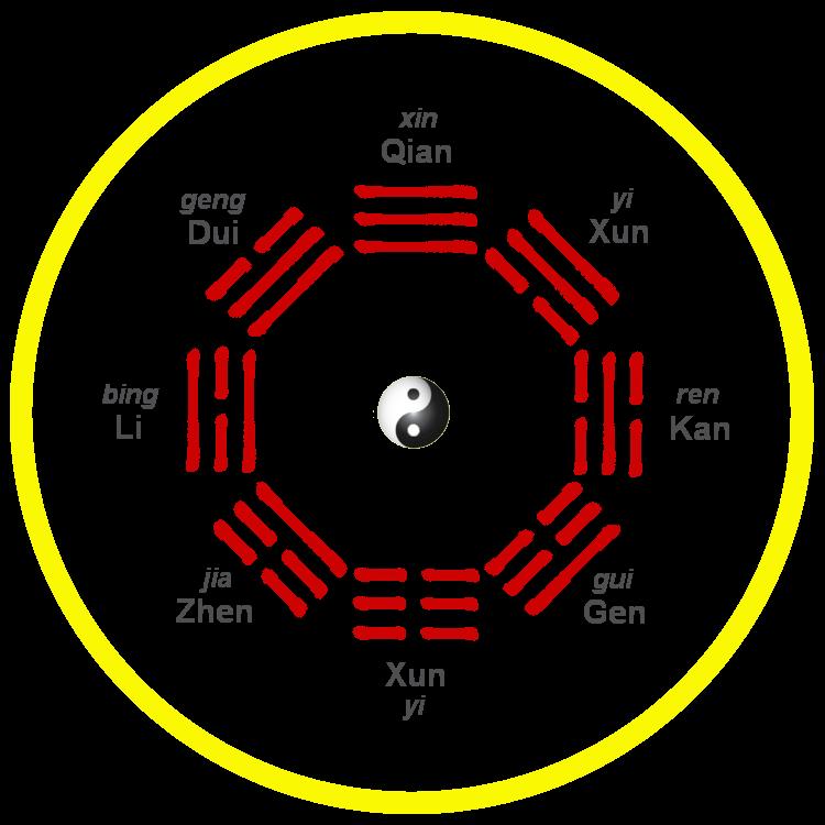 Fu Xi 'Earlier Heaven' bagua arrangement